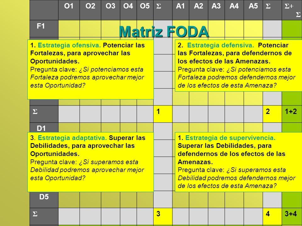 O1O2O3O4O5 Σ A1A2A3A4A5 ΣΣ+ Σ F1 F2 F3 F4 F5 Σ 121+2 D1 D2 D3 D4 D5 Σ 343+4 Σ+ Σ 1+32+4 MatrizFODA Matriz FODA 1 43 2 1. Estrategia ofensiva. Potencia