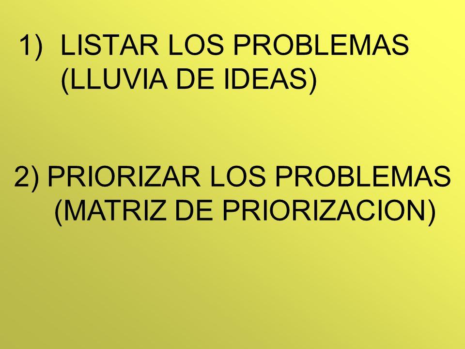 1)LISTAR LOS PROBLEMAS (LLUVIA DE IDEAS) 2) PRIORIZAR LOS PROBLEMAS (MATRIZ DE PRIORIZACION)