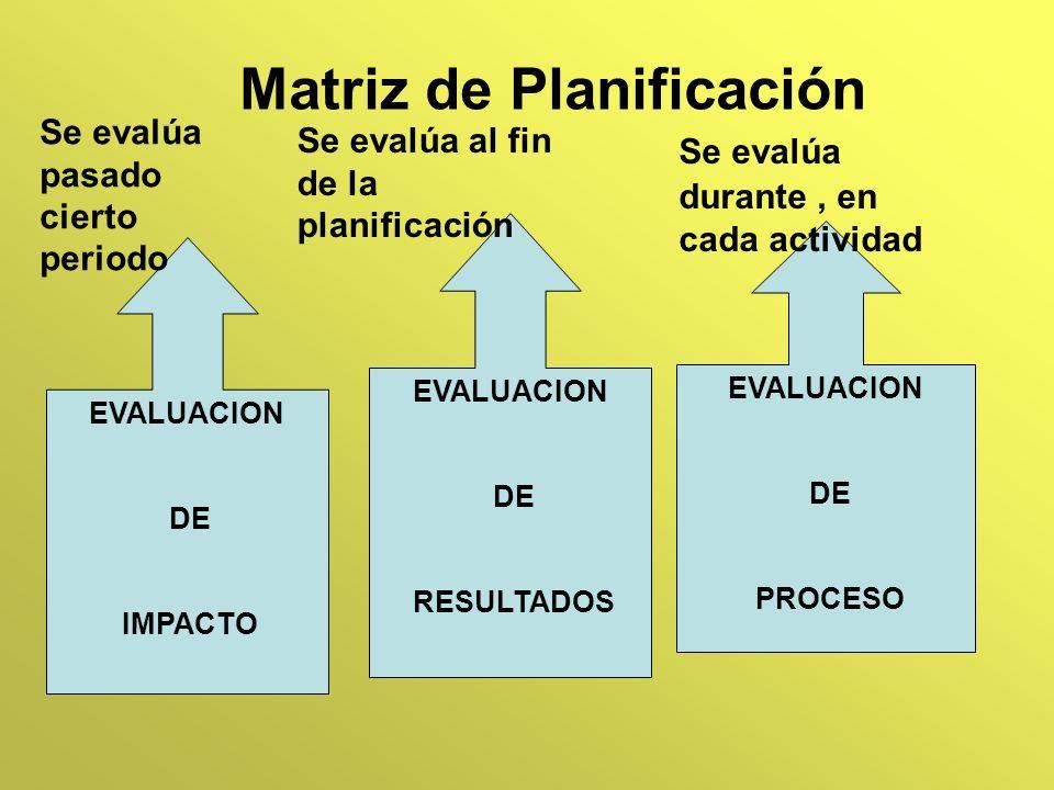 Matriz de Planificación EVALUACION DE PROCESO EVALUACION DE RESULTADOS EVALUACION DE IMPACTO Se evalúa durante, en cada actividad Se evalúa al fin de