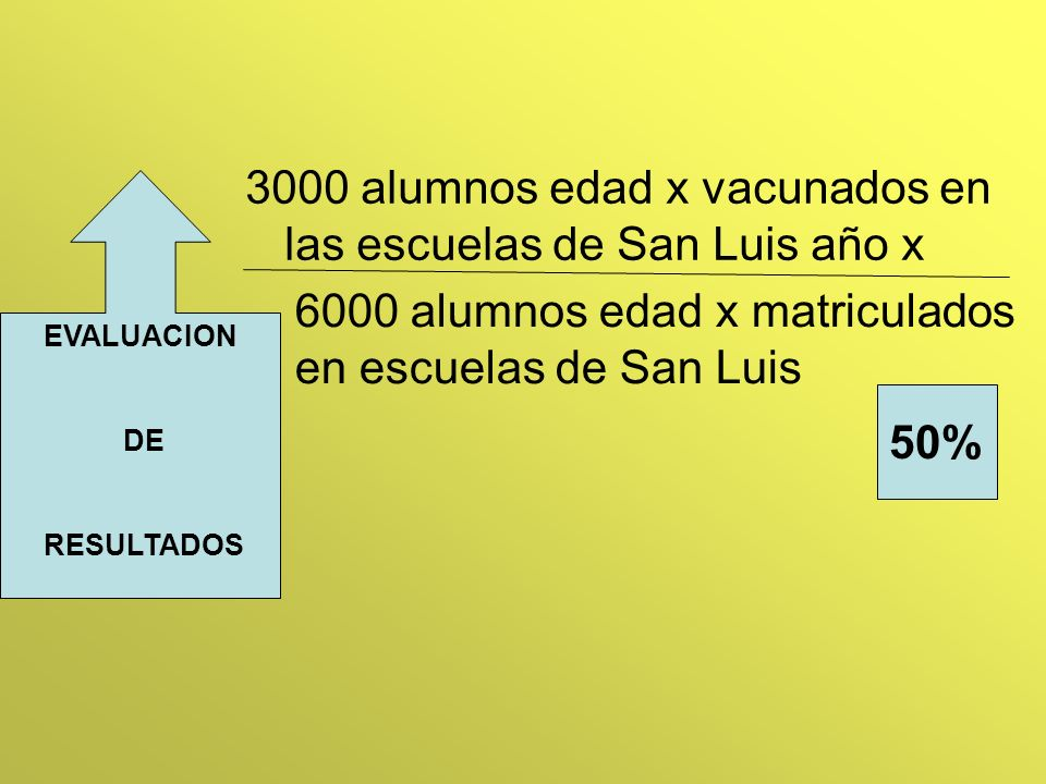 EVALUACION DE RESULTADOS 3000 alumnos edad x vacunados en las escuelas de San Luis año x 50% 6000 alumnos edad x matriculados en escuelas de San Luis