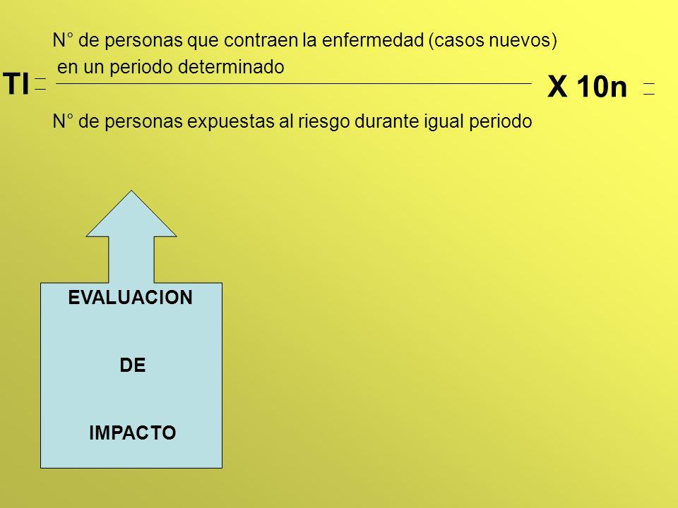 N° de personas que contraen la enfermedad (casos nuevos) en un periodo determinado N° de personas expuestas al riesgo durante igual periodo EVALUACION