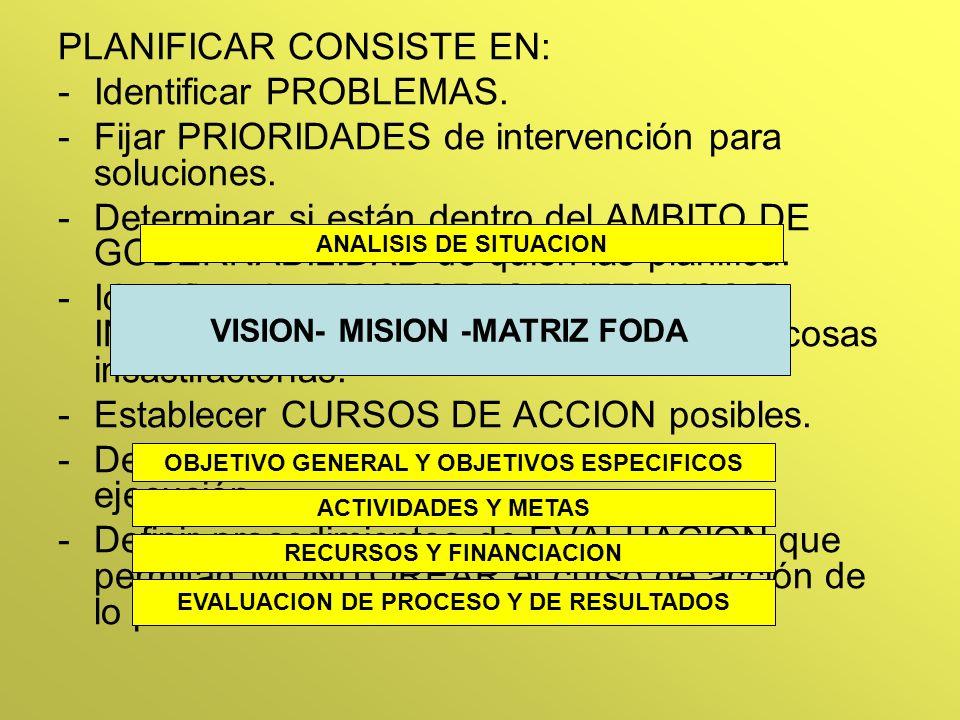 MISIÓN VISIÓN compartida Matriz FODA PLAN ESTRATÉGICO ELABORACIÓN DE UN PLAN ESTRATÉGICO P R O C E S O ANALISIS DE SITUACION -¿DÓNDE QUEREMOS IR.