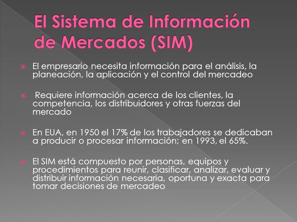 El empresario necesita información para el análisis, la planeación, la aplicación y el control del mercadeo Requiere información acerca de los cliente