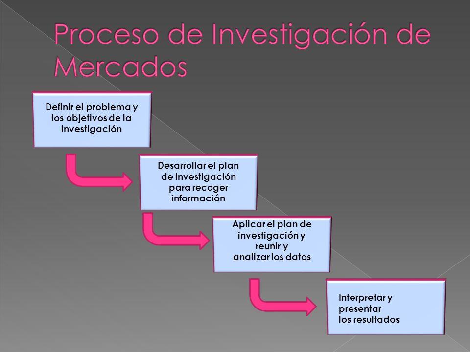 Definir el problema y los objetivos de la investigación Desarrollar el plan de investigación para recoger información Aplicar el plan de investigación y reunir y analizar los datos Interpretar y presentar los resultados
