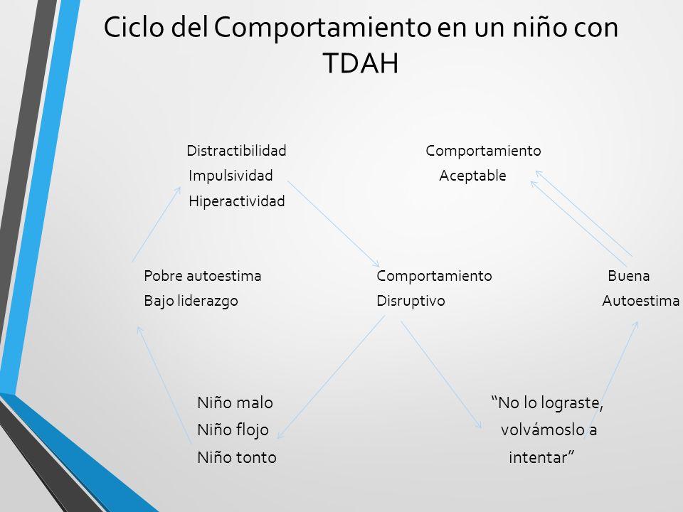 Ciclo del Comportamiento en un niño con TDAH Distractibilidad Comportamiento Impulsividad Aceptable Hiperactividad Pobre autoestima Comportamiento Bue
