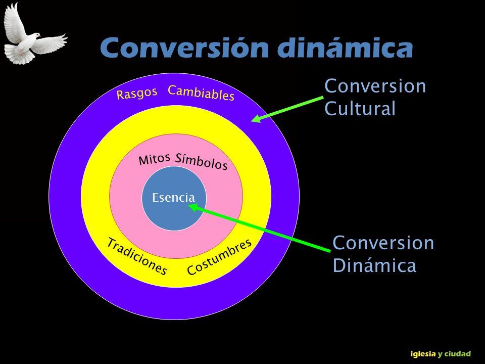 © Dr. Jerry Brown 2010 Conversión dinámica Esencia Rasgos Cambiables Mitos Símbolos Tradiciones Costumbres Conversion Cultural Conversion Dinámica