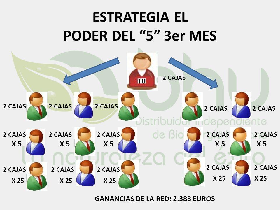 ESTRATEGIA EL PODER DEL 5 3er MES 2 CAJAS GANANCIAS DE LA RED: 2.383 EUROS X 5 2 CAJAS X 25 2 CAJAS