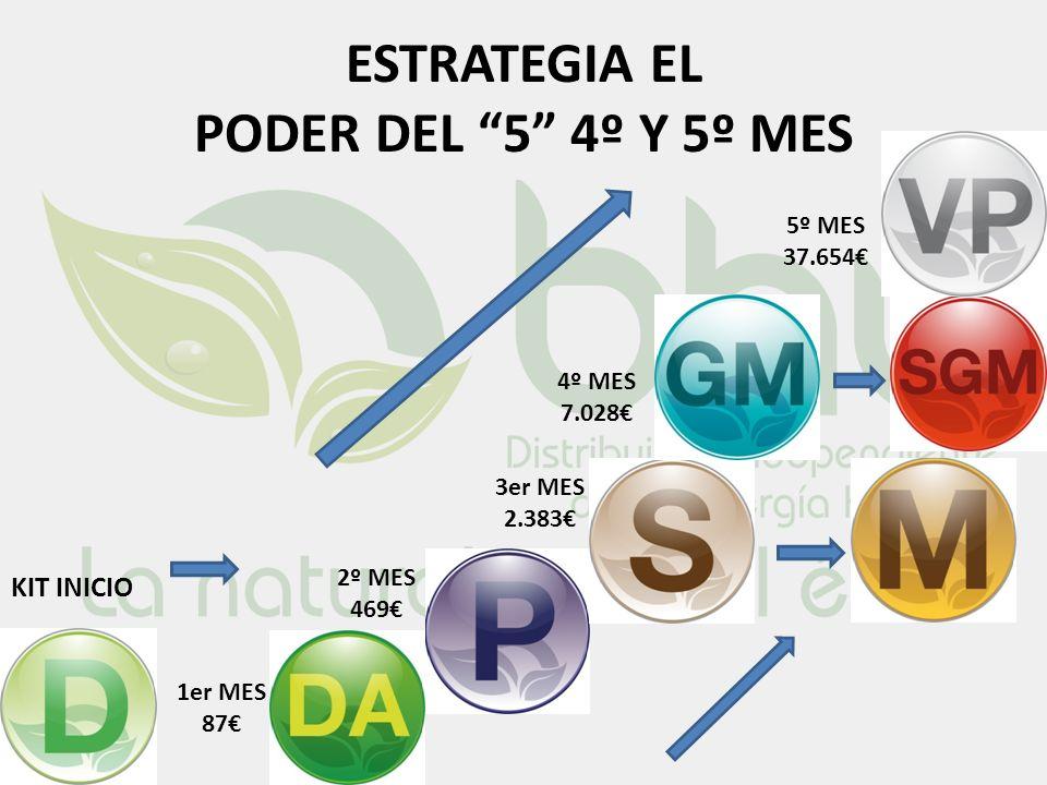 ESTRATEGIA EL PODER DEL 5 4º Y 5º MES KIT INICIO 1er MES 87 2º MES 469 3er MES 2.383 4º MES 7.028 5º MES 37.654