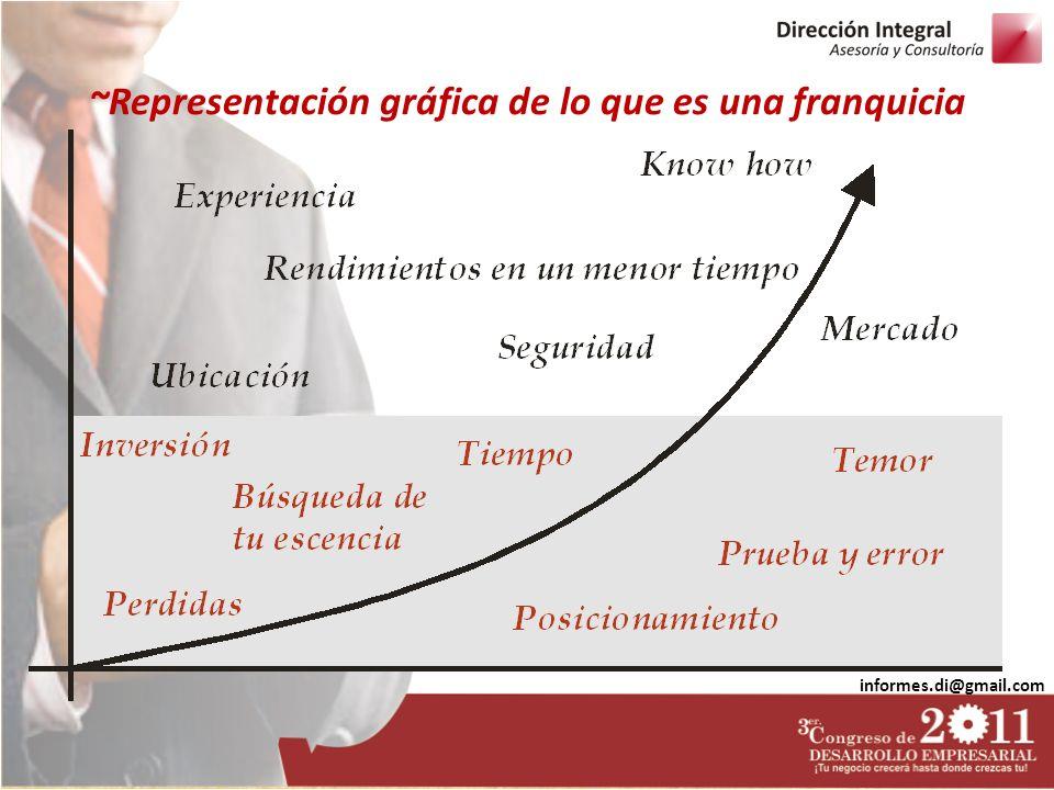 informes.di@gmail.com ~Representación gráfica de lo que es una franquicia