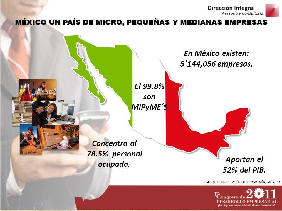 MÉXICO UN PAÍS DE MICRO, PEQUEÑAS Y MEDIANAS EMPRESAS Concentra al 78.5% personal ocupado. En México existen: 5´144,056 empresas. Aportan el 52% del P