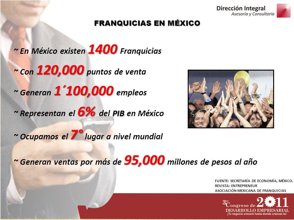 FRANQUICIAS EN MÉXICO 1400 ~ En México existen 1400 Franquicias 120,000 ~ Con 120,000 puntos de venta 1´100,000 ~ Generan 1´100,000 empleos 6% PIB ~ R