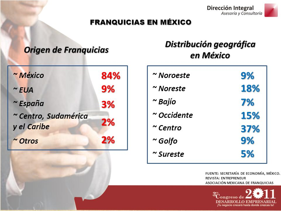 FRANQUICIAS EN MÉXICO Origen de Franquicias ~ México ~ EUA ~ España ~ Centro, Sudamérica y el Caribe ~ Otros 84% 9% 3% 2% 2% Distribución geográfica en México ~ Noroeste ~ Noreste ~ Bajío ~ Occidente ~ Centro 9% 18% 7% 15% 37% ~ Golfo ~ Sureste 9% 5% FUENTE: SECRETARÍA DE ECONOMÍA, MÉXICO.