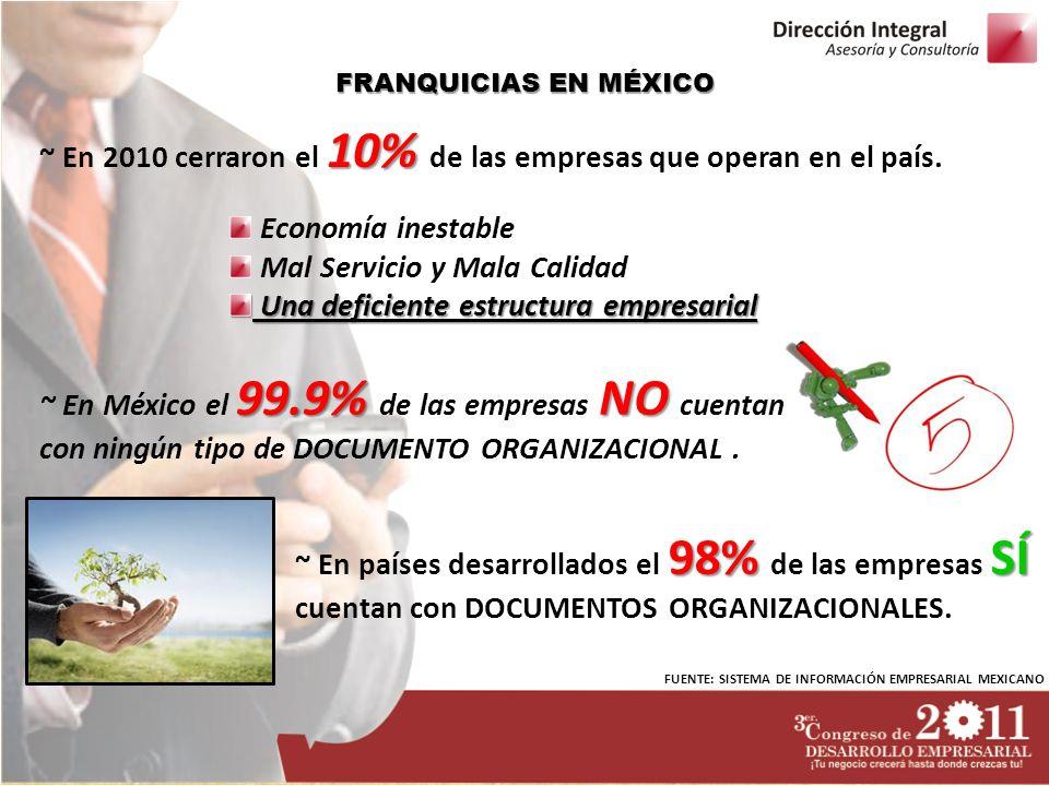 FRANQUICIAS EN MÉXICO 10% ~ En 2010 cerraron el 10% de las empresas que operan en el país. Economía inestable Mal Servicio y Mala Calidad Una deficien