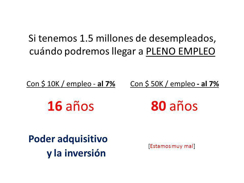Si tenemos 1.5 millones de desempleados, cuándo podremos llegar a PLENO EMPLEO Con $ 10K / empleo - al 7% …..16 años Poder adquisitivo …….y la inversi