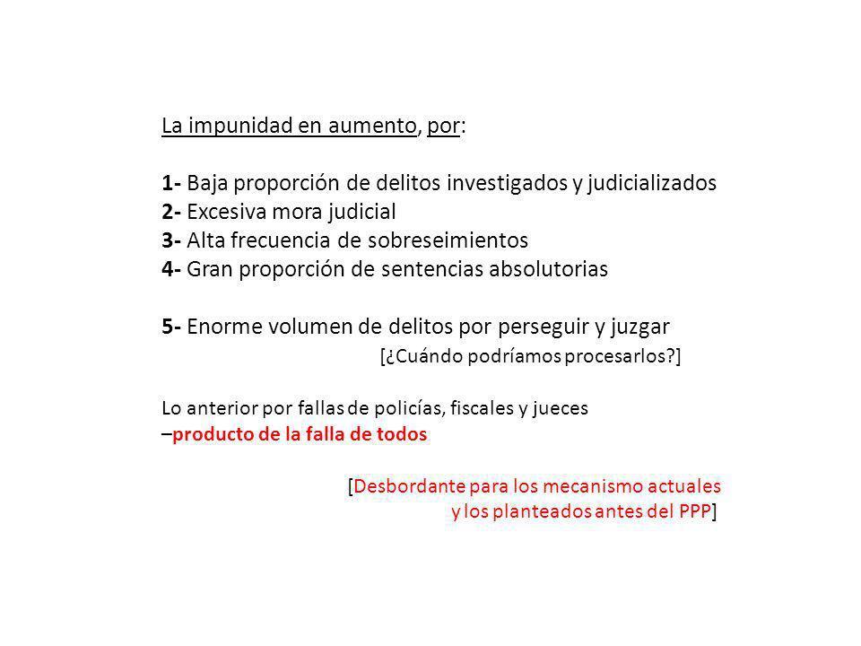 La impunidad en aumento, por: 1- Baja proporción de delitos investigados y judicializados 2- Excesiva mora judicial 3- Alta frecuencia de sobreseimien