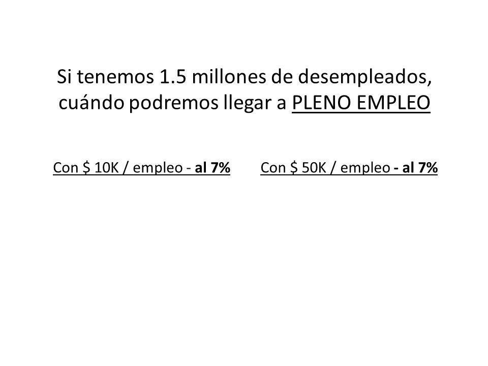 Si tenemos 1.5 millones de desempleados, cuándo podremos llegar a PLENO EMPLEO Con $ 10K / empleo - al 7% …..16 años Con $ 50K / empleo - al 7% …..