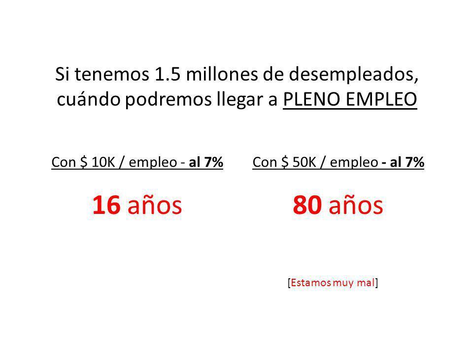 Si tenemos 1.5 millones de desempleados, cuándo podremos llegar a PLENO EMPLEO Con $ 10K / empleo - al 7% …..16 años Con $ 50K / empleo - al 7% …..80 años ……..…[Estamos muy mal]