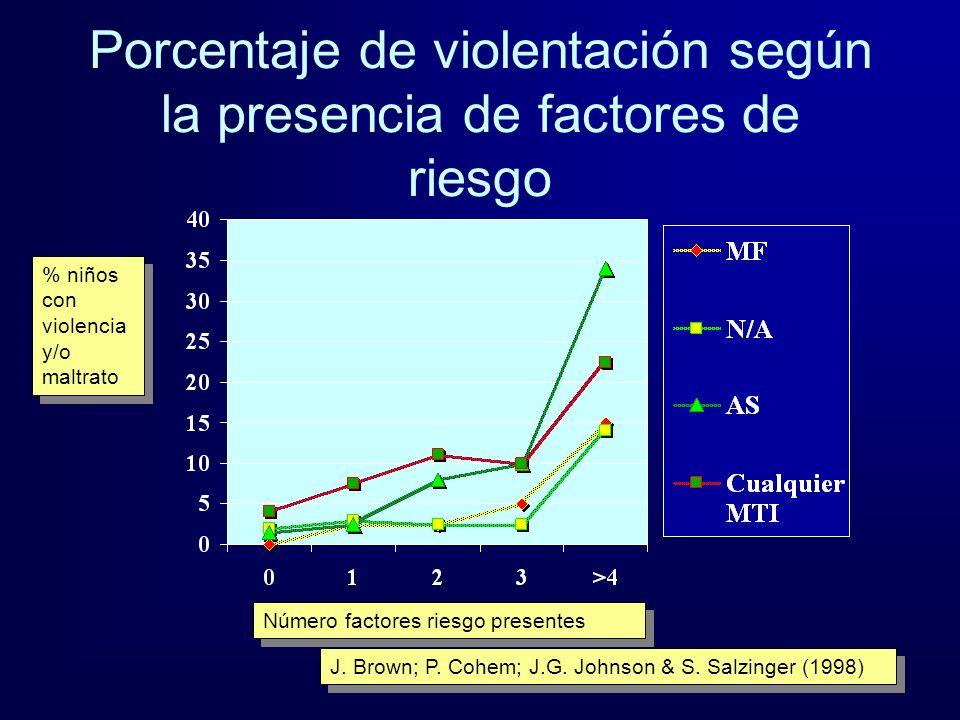 Porcentaje de violentación según la presencia de factores de riesgo % niños con violencia y/o maltrato Número factores riesgo presentes J. Brown; P. C