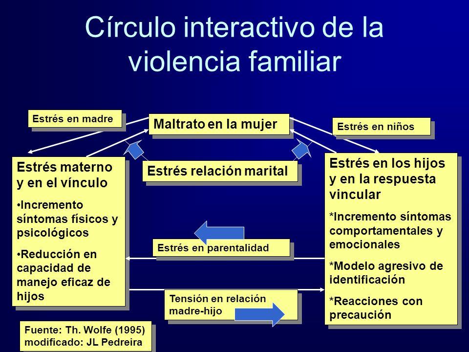 Círculo interactivo de la violencia familiar Maltrato en la mujer Estrés materno y en el vínculo Incremento síntomas físicos y psicológicos Reducción