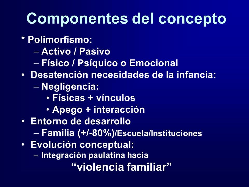 Componentes del concepto * Polimorfismo: –Activo / Pasivo –Físico / Psíquico o Emocional Desatención necesidades de la infancia: –Negligencia: Físicas