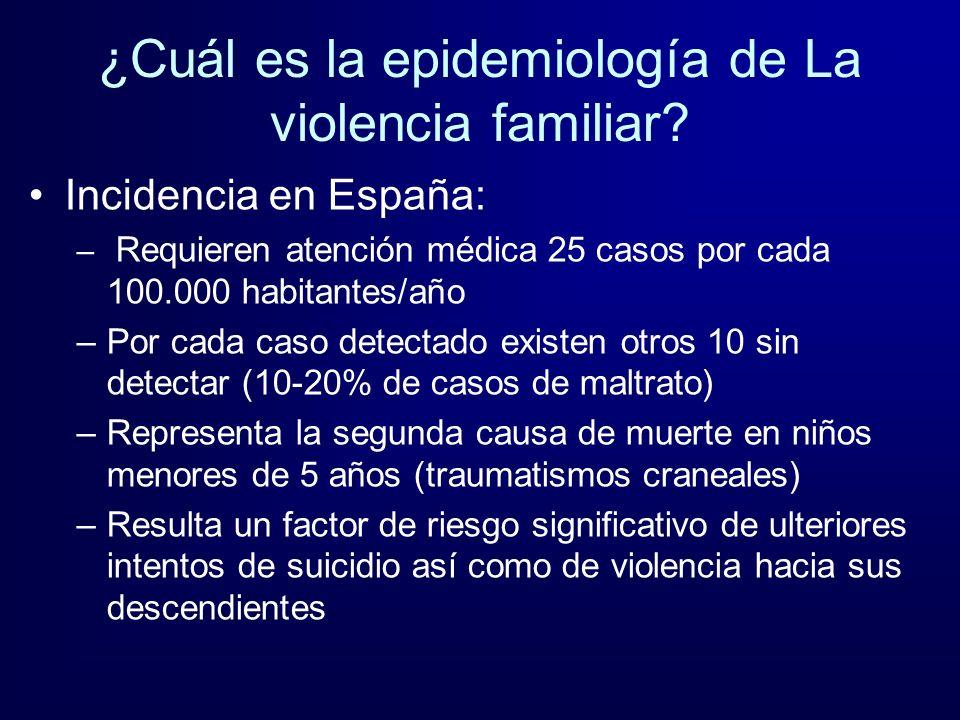 ¿Cuál es la epidemiología de La violencia familiar? Incidencia en España: – Requieren atención médica 25 casos por cada 100.000 habitantes/año –Por ca