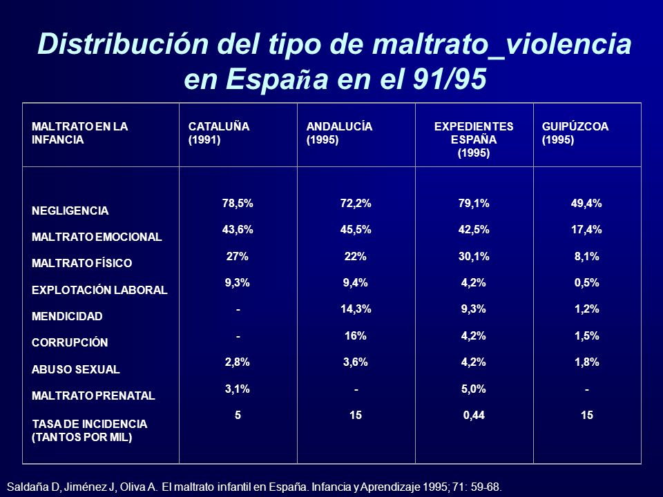 Distribución del tipo de maltrato_violencia en Espa ñ a en el 91/95 MALTRATO EN LA INFANCIA CATALUÑA (1991) ANDALUCÍA (1995) EXPEDIENTES ESPAÑA (1995)