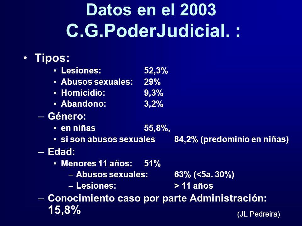 Datos en el 2003 C.G.PoderJudicial. : Tipos: Lesiones: 52,3% Abusos sexuales: 29% Homicidio: 9,3% Abandono:3,2% –Género: en niñas 55,8%, si son abusos