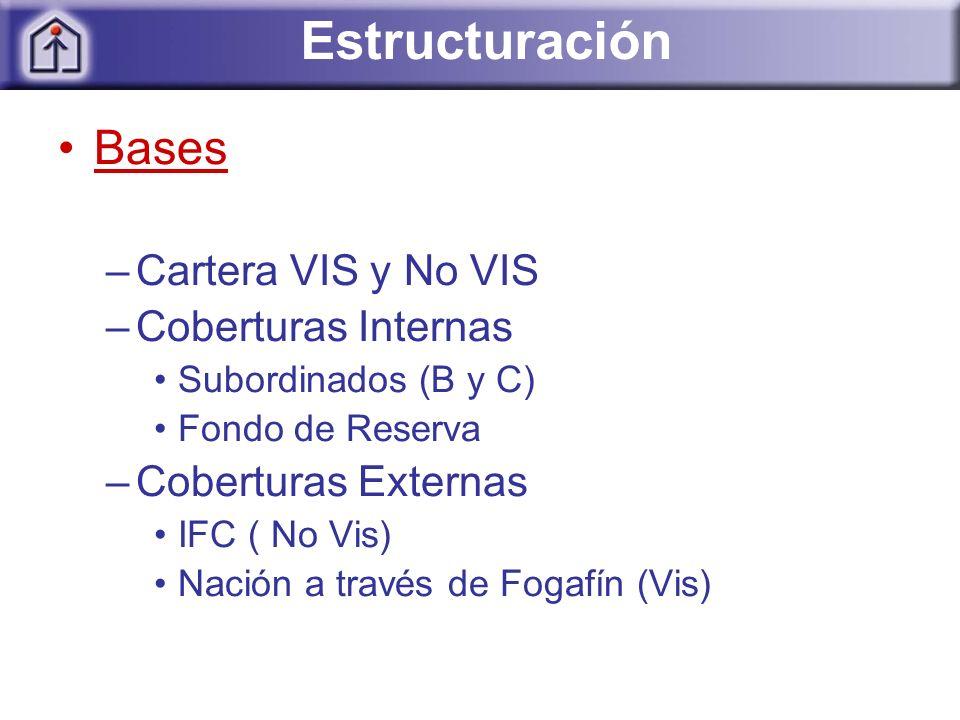 Estructuración Bases –Cartera VIS y No VIS –Coberturas Internas Subordinados (B y C) Fondo de Reserva –Coberturas Externas IFC ( No Vis) Nación a través de Fogafín (Vis)