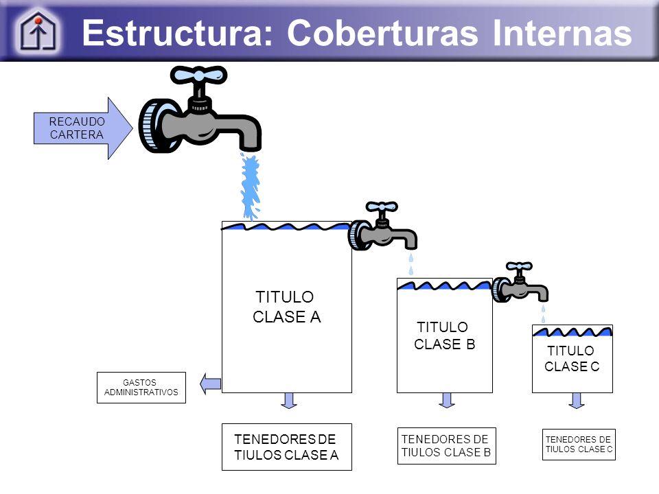 TITULO CLASE A TITULO CLASE B TITULO CLASE C TENEDORES DE TIULOS CLASE A TENEDORES DE TIULOS CLASE B TENEDORES DE TIULOS CLASE C RECAUDO CARTERA GASTOS ADMINISTRATIVOS Estructura: Coberturas Internas