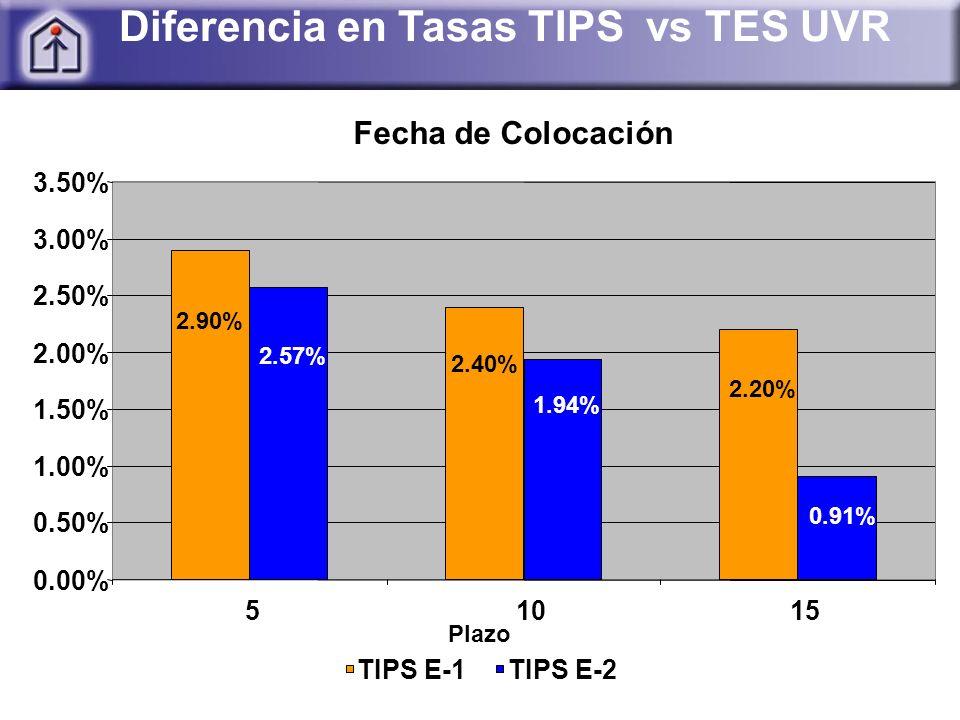 Diferencia en Tasas TIPS vs TES UVR Fecha de Colocación 2.90% 2.40% 2.20% 2.57% 1.94% 0.91% 0.00% 0.50% 1.00% 1.50% 2.00% 2.50% 3.00% 3.50% 51015 Plazo TIPS E-1TIPS E-2