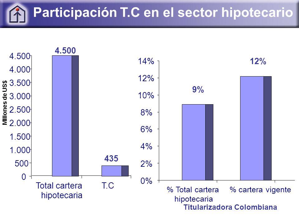 Participación T.C en el sector hipotecario 0% 2% 4% 6% 8% 10% 12% 14% % Total cartera hipotecaria % cartera vigente 9% 12% 435 Titularizadora Colombiana 4.500 0 500 1.000 1.500 2.000 2.500 3.000 3.500 4.000 4.500 Millones de US$ Total cartera hipotecaria T.C
