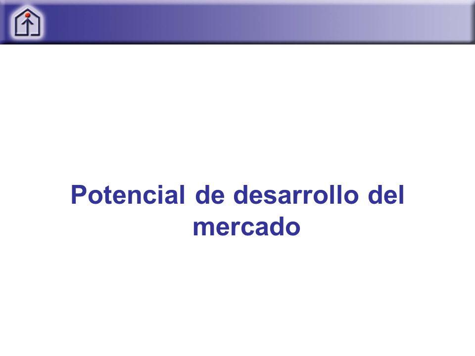 Potencial de desarrollo del mercado