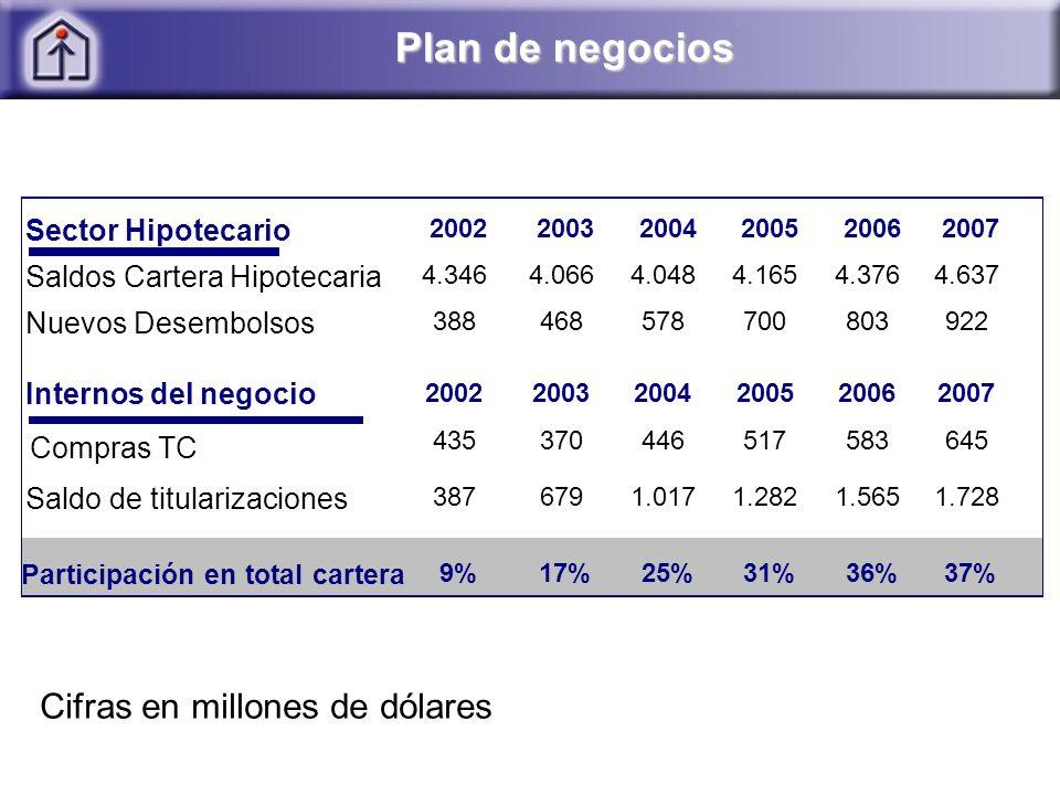 Plan de negocios Cifras en millones de dólares Sector Hipotecario 200220032004200520062007 Saldos Cartera Hipotecaria 4.3464.0664.0484.1654.3764.637 Nuevos Desembolsos 388468578700803922 Internos del negocio 200220032004200520062007 Compras TC 435370446517583645 Saldo de titularizaciones 3876791.0171.2821.5651.728 Participación en total cartera 9%17%25%31%36%37%