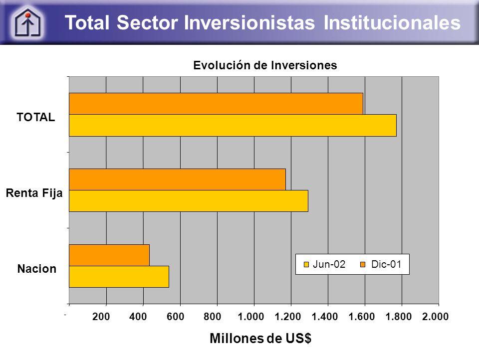 Total Sector Inversionistas Institucionales Evolución de Inversiones - 2004006008001.0001.2001.4001.6001.8002.000 Nacion Renta Fija TOTAL Millones de US$ Jun-02Dic-01