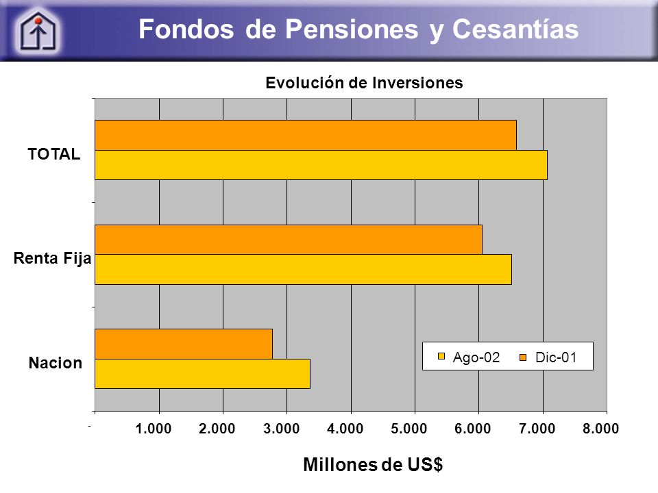 Fondos de Pensiones y Cesantías Evolución de Inversiones - 1.0002.0003.0004.0005.0006.0007.0008.000 Nacion Renta Fija TOTAL Millones de US$ Ago-02Dic-01