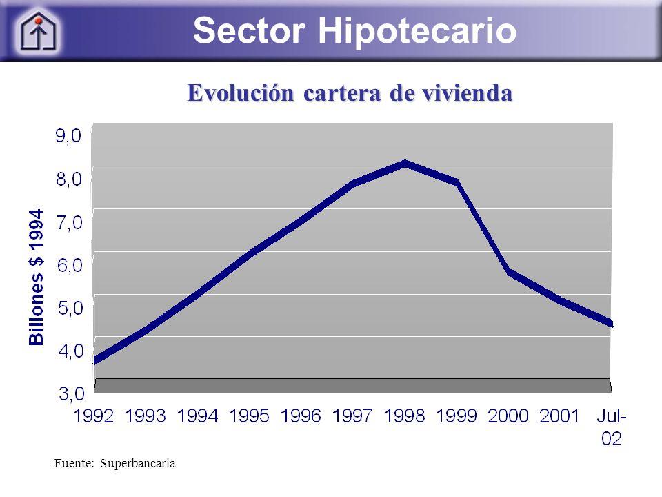 Sector Hipotecario Fuente: Superbancaria Evolución cartera de vivienda