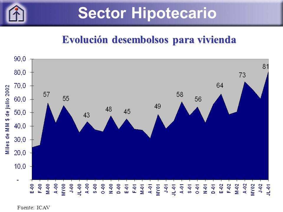 Fuente: ICAV Evolución desembolsos para vivienda Sector Hipotecario