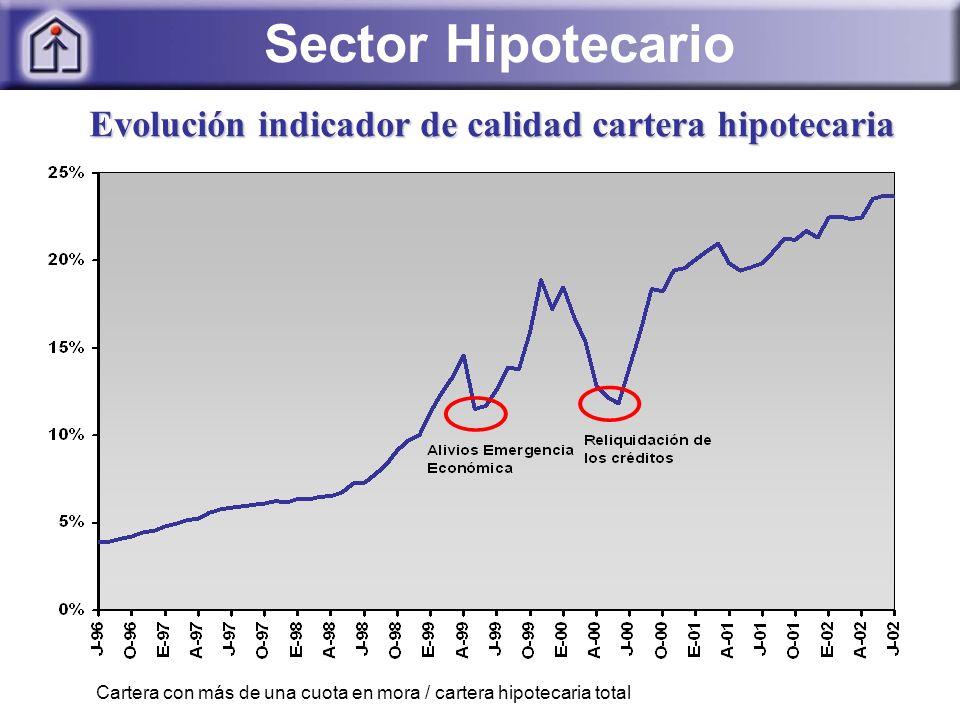 Evolución indicador de calidad cartera hipotecaria Cartera con más de una cuota en mora / cartera hipotecaria total Sector Hipotecario