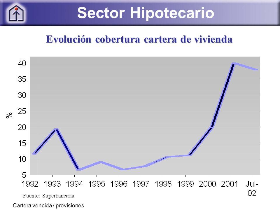 Fuente: Superbancaria Evolución cobertura cartera de vivienda Cartera vencida / provisiones Sector Hipotecario