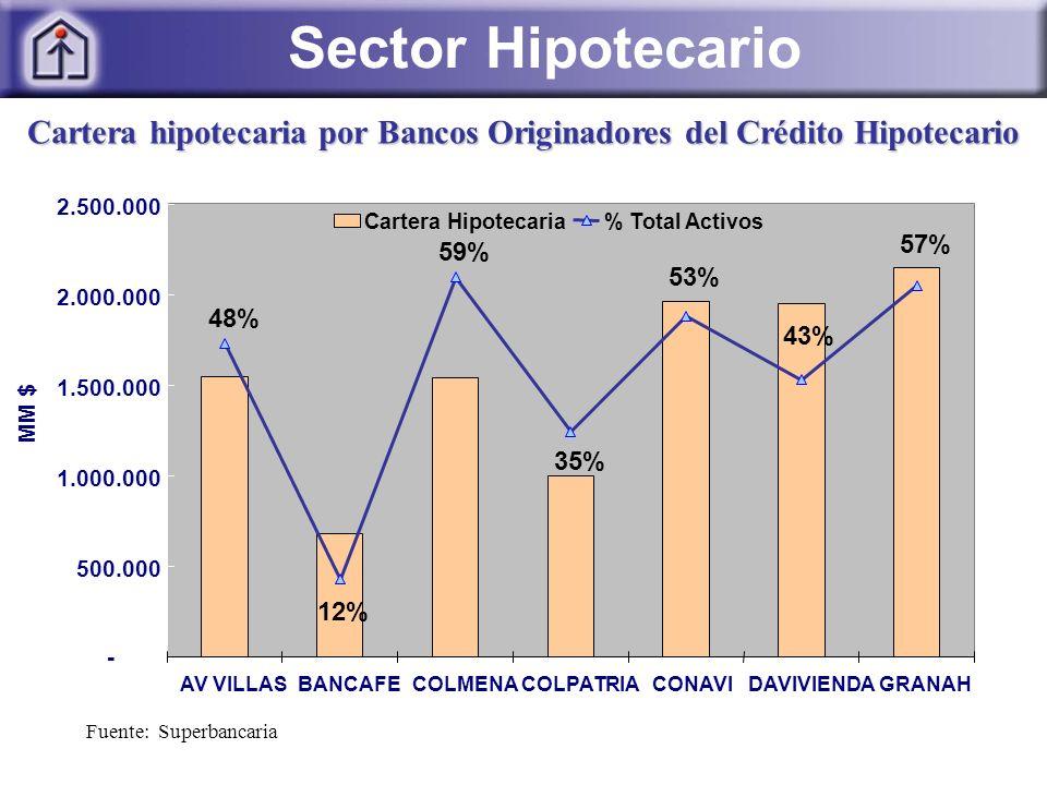 Fuente: Superbancaria Cartera hipotecaria por Bancos Originadores del Crédito Hipotecario 57% 43% 53% 35% 59% 12% 48% - 500.000 1.000.000 1.500.000 2.000.000 2.500.000 AV VILLASBANCAFECOLMENACOLPATRIACONAVIDAVIVIENDAGRANAH MM $ Cartera Hipotecaria% Total Activos Sector Hipotecario