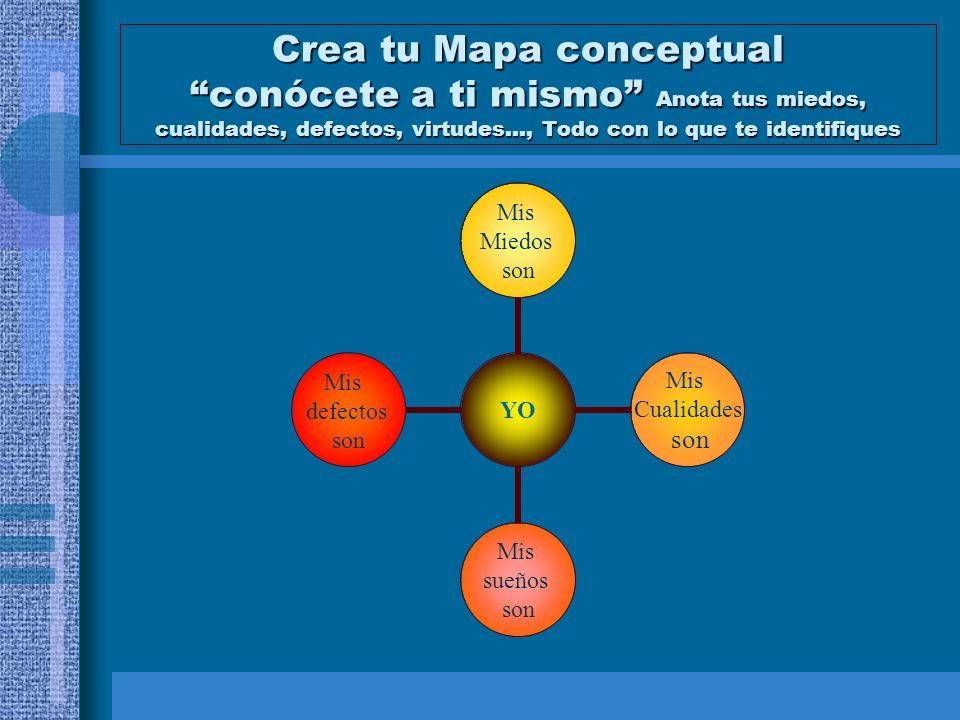 Crea tu Mapa conceptual conócete a ti mismo Anota tus miedos, cualidades, defectos, virtudes…, Todo con lo que te identifiques YO Mis Miedos son Mis C