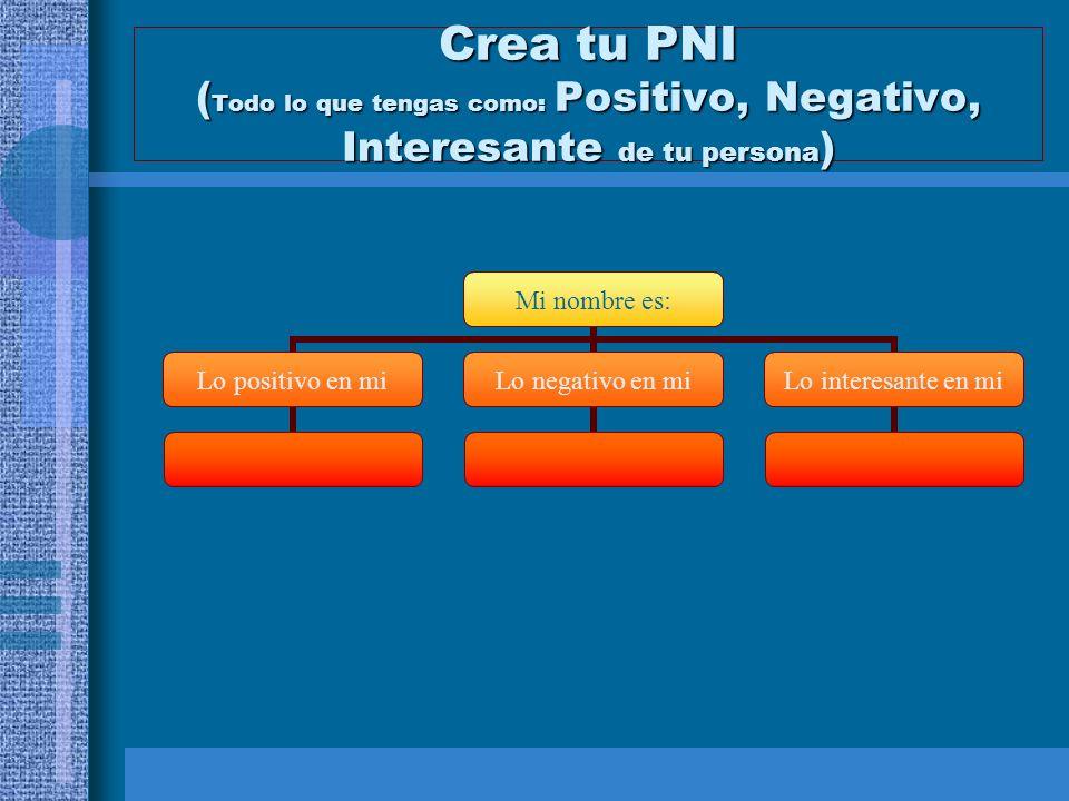 Crea tu PNI ( Todo lo que tengas como: Positivo, Negativo, Interesante de tu persona ) Mi nombre es: Lo positivo en mi Lo negativo en mi Lo interesant