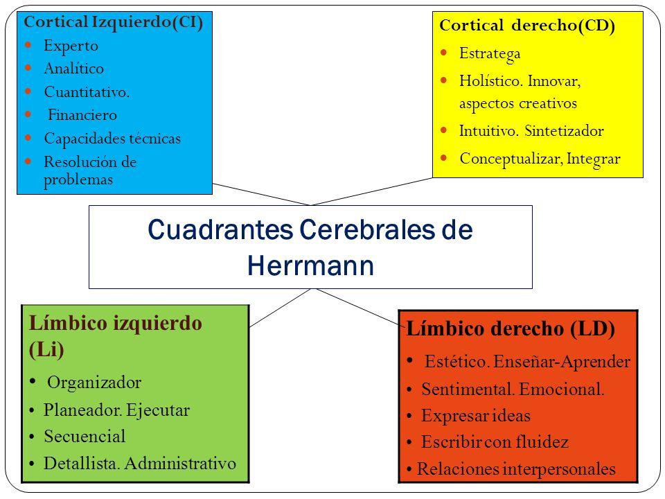 APLICACIÓN DEL MODELO DE LOS CUADRANTES CEREBRALES 7 Siguiendo la teoría de Los 4 Hemisferios Cerebrales de Ned Herrmann, se te presenta una herramien