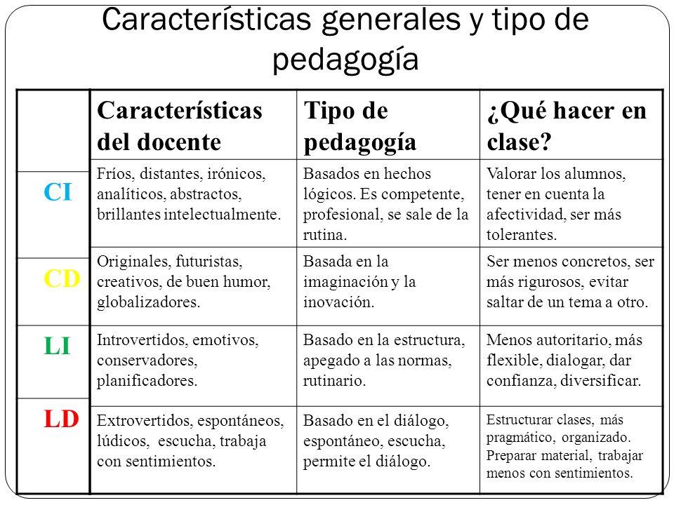 Cuadrantes Cerebrales de Herrmann Cortical Izquierdo(CI) Experto Analítico Cuantitativo.