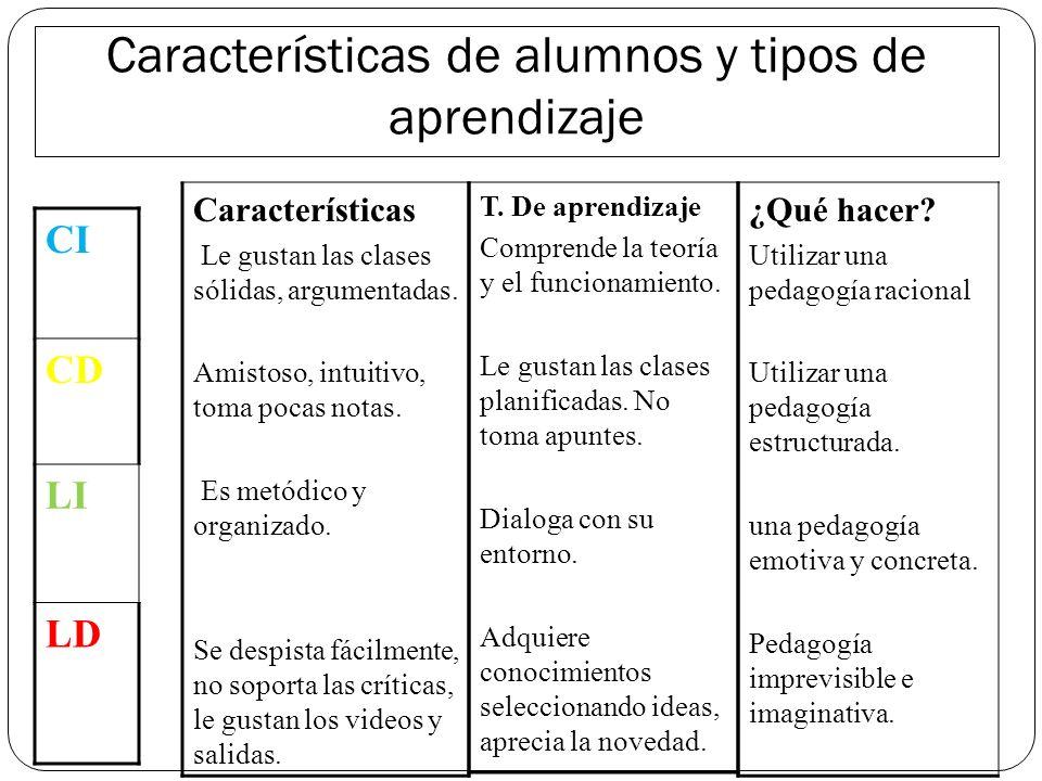 Características generales y tipo de pedagogía Características del docente Tipo de pedagogía ¿Qué hacer en clase? Fríos, distantes, irónicos, analítico