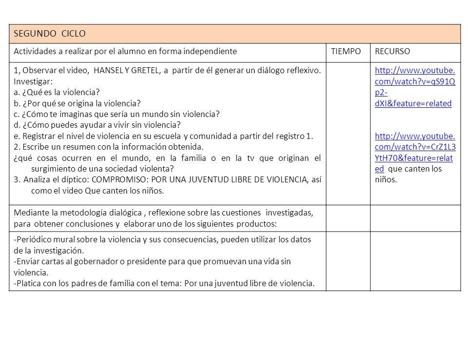 Nivel de violencia en tu escuela y comunidad ASPECTO A REGISTRAR1ª.