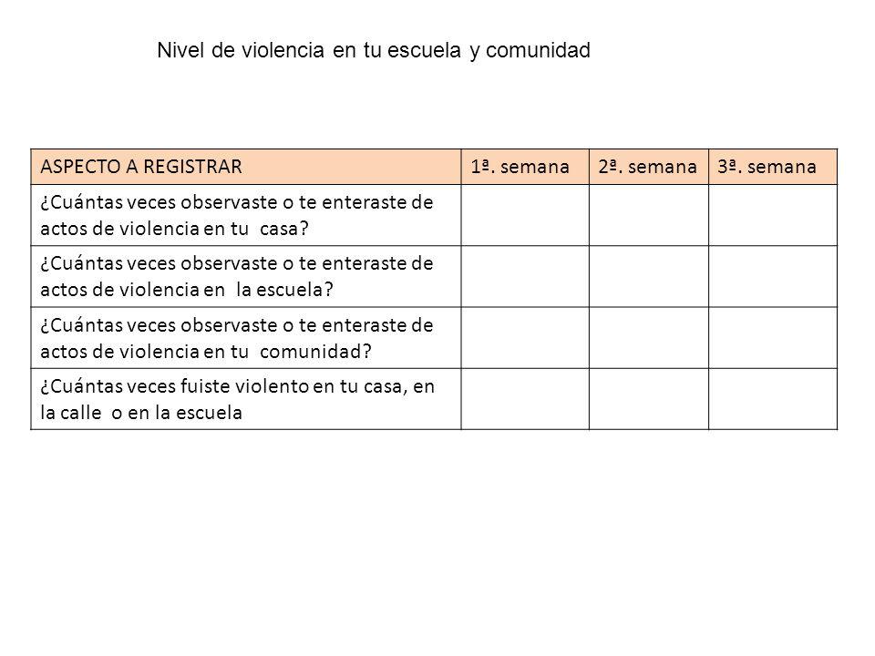 Nivel de violencia en tu escuela y comunidad ASPECTO A REGISTRAR1ª. semana2ª. semana3ª. semana ¿Cuántas veces observaste o te enteraste de actos de vi