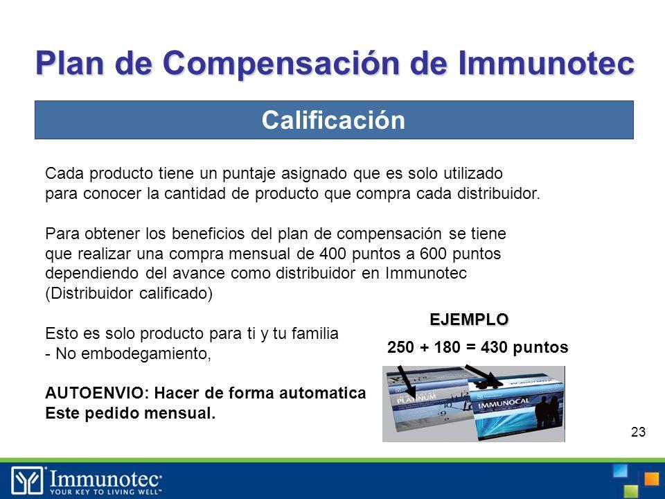23 Plan de Compensación de Immunotec Calificación Cada producto tiene un puntaje asignado que es solo utilizado para conocer la cantidad de producto que compra cada distribuidor.