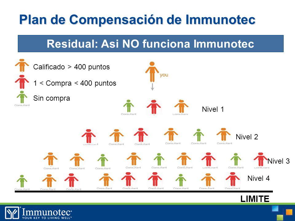 Plan de Compensación de Immunotec Residual: Asi NO funciona Immunotec Calificado > 400 puntos 1 < Compra < 400 puntos Sin compra LIMITE Nivel 1 Nivel 2 Nivel 4 Nivel 3