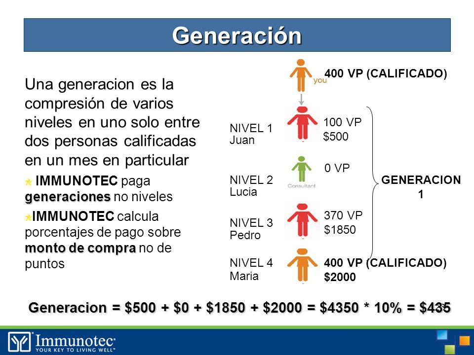 26 Una generacion es la compresión de varios niveles en uno solo entre dos personas calificadas en un mes en particular generaciones IMMUNOTEC paga generaciones no niveles monto de compra IMMUNOTEC calcula porcentajes de pago sobre monto de compra no de puntos 100 VP $500 0 VP 370 VP $1850 400 VP (CALIFICADO) $2000 400 VP (CALIFICADO) NIVEL 1 NIVEL 2 NIVEL 3 NIVEL 4 GENERACION 1 Juan Lucia Pedro Maria Generación Generacion = $500 + $0 + $1850 + $2000 = $4350 * 10% = $435